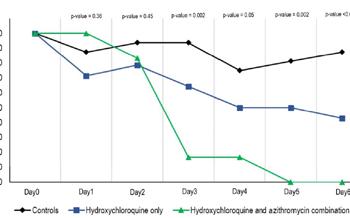 L'associazione tra Idrossiclorochina (Plaquenil) e Azitromicina blocca la replicazione del nuovo coronavirus Sars Cov 2 nell'uomo