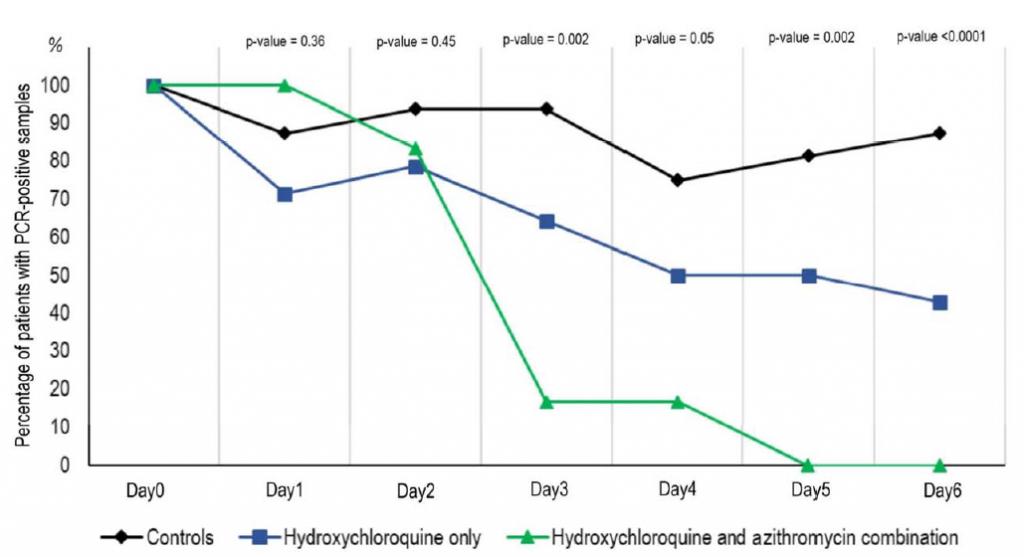Idrossiclorochina e Azitromicina bloccano la replicazione del nuovo coronavirus Sars Cov 2